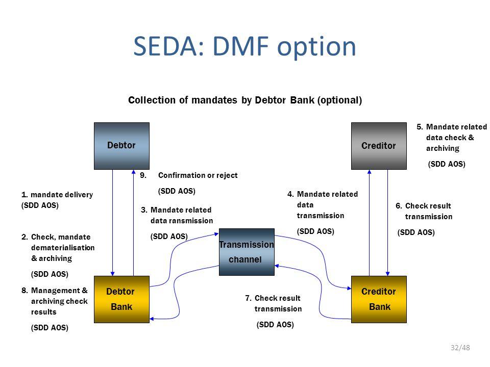 32/48 Debtor Creditor Debtor Bank Creditor Bank 1. mandate delivery (SDD AOS) 3.Mandate related data ransmission (SDD AOS) 4.Mandate related data tran