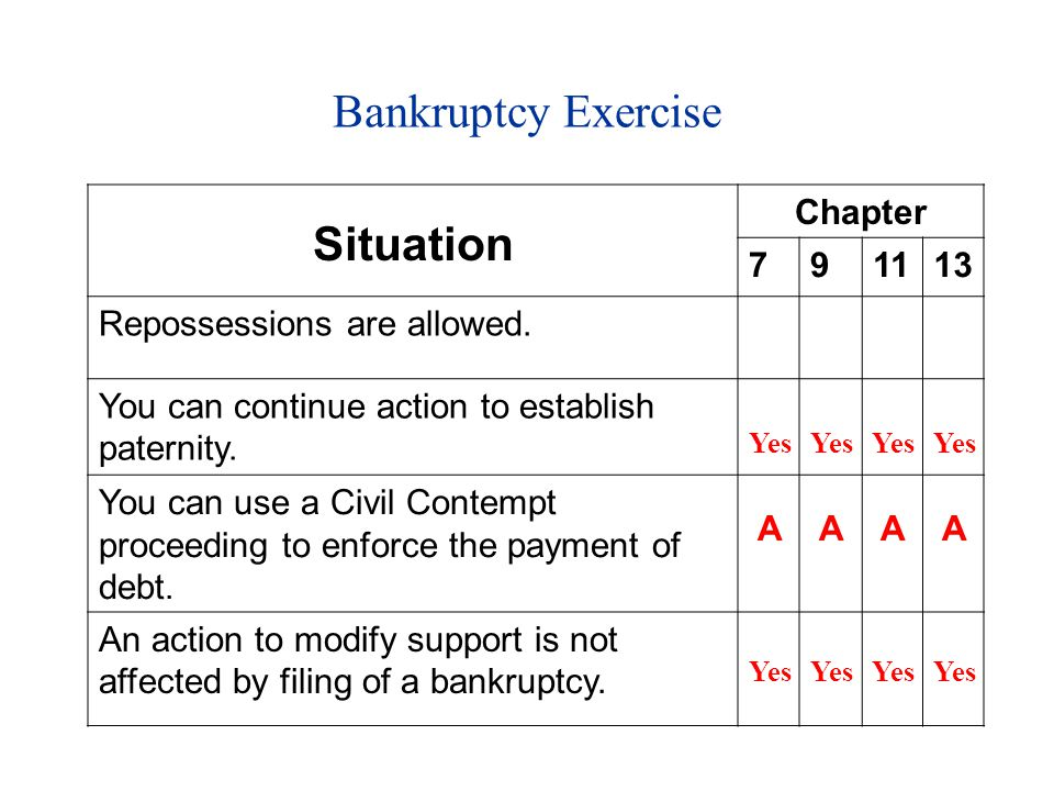 Bankruptcy Exercise Situation Chapter 791113 Repossessions are allowed.