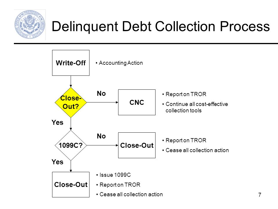7 Delinquent Debt Collection Process Write-Off Close- Out.