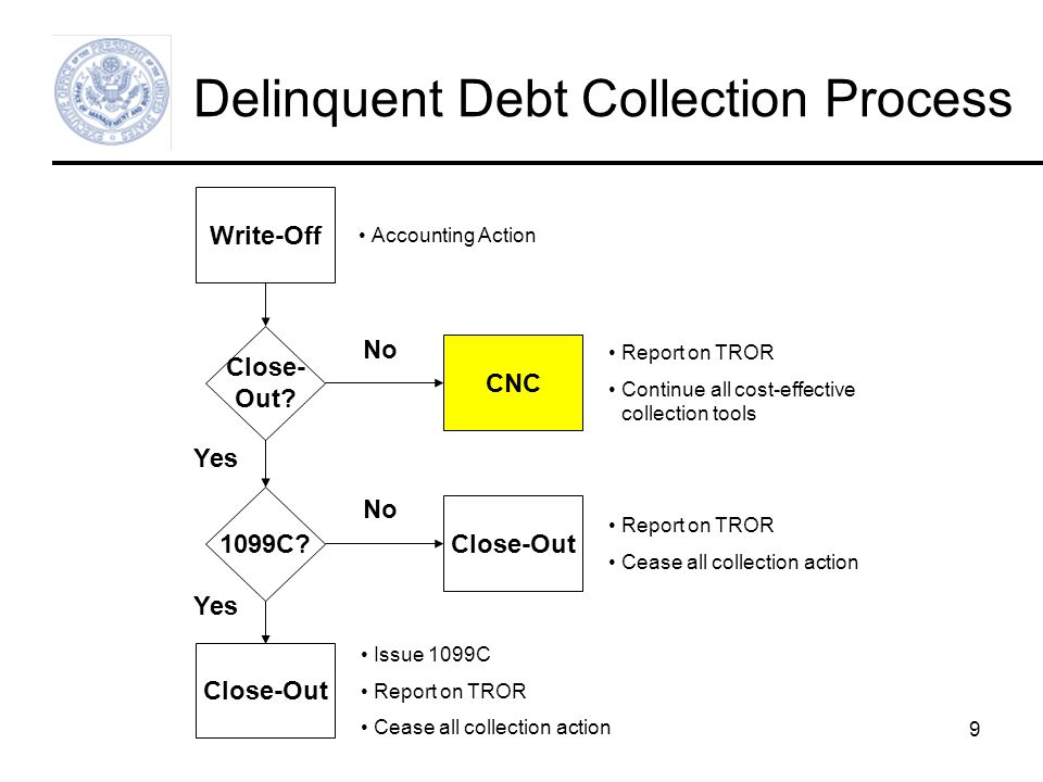 9 Delinquent Debt Collection Process Write-Off Close- Out.