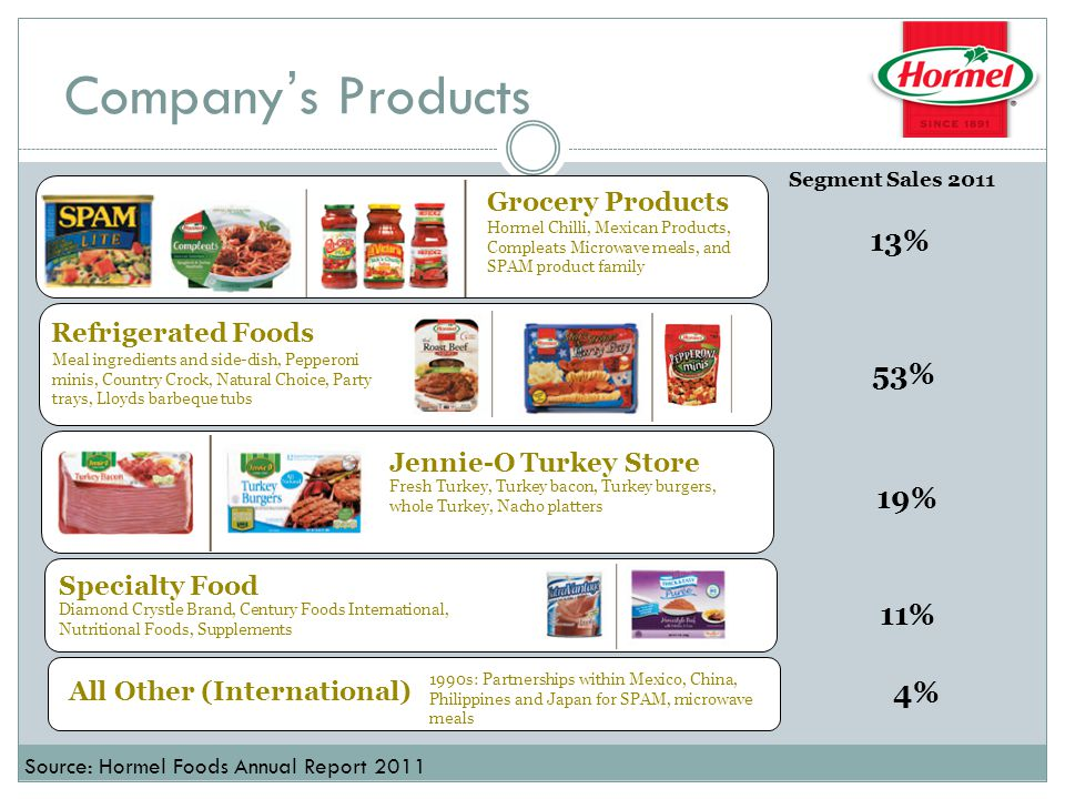 Company's Products Grocery Products Refrigerated Foods Jennie-O Turkey Store Specialty Food All Other (International) Segment Sales 2011 13% 53% 19% 11% 4% Hormel Chilli, Mexican Products, Compleats Microwave meals, and SPAM product family Meal ingredients and side-dish, Pepperoni minis, Country Crock, Natural Choice, Party trays, Lloyds barbeque tubs Fresh Turkey, Turkey bacon, Turkey burgers, whole Turkey, Nacho platters Diamond Crystle Brand, Century Foods International, Nutritional Foods, Supplements 1990s: Partnerships within Mexico, China, Philippines and Japan for SPAM, microwave meals Source: Hormel Foods Annual Report 2011
