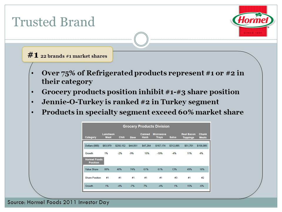Trusted Brand #1 22 brands #1 market shares Over 75% of Refrigerated products represent #1 or #2 in their category Grocery products position inhibit #1-#3 share position Jennie-O-Turkey is ranked #2 in Turkey segment Products in specialty segment exceed 60% market share Source: Hormel Foods 2011 Investor Day