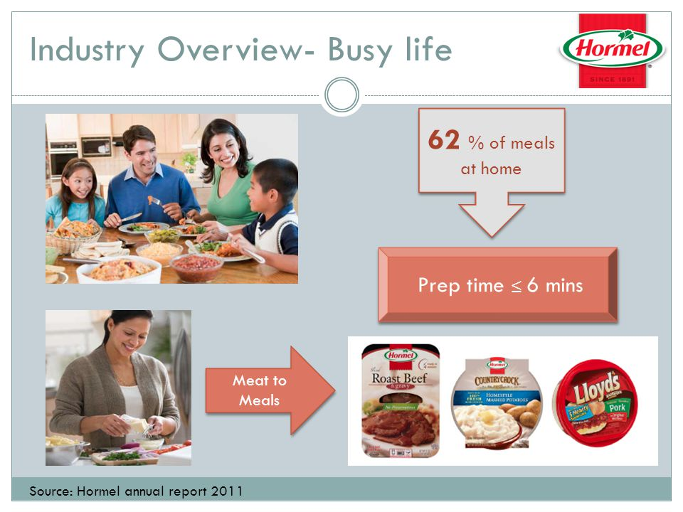 Building Brand Marketing their trusted brands Advocate fun and healthy food through variety of media Advertising spending increased by 20% in 2011 Source: Hormel Foods 2011 Investor Day, Hormel Annual Report 2011