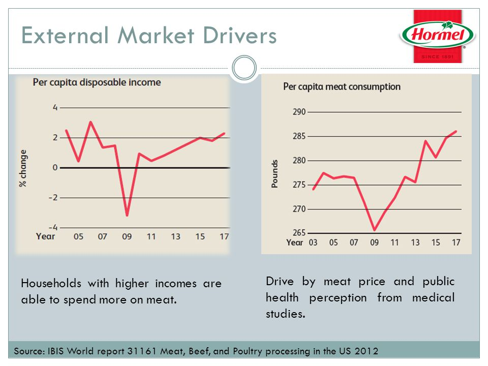 External Market Drivers Households with higher incomes are able to spend more on meat.