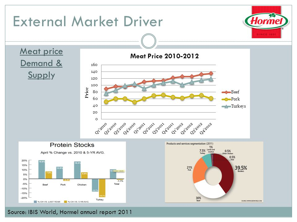 Operating Efficiency Market Conditions impact both input costs and potential revenue Margins have improved from 10% to 15% Source: Hormel Foods 2011 Investor Day