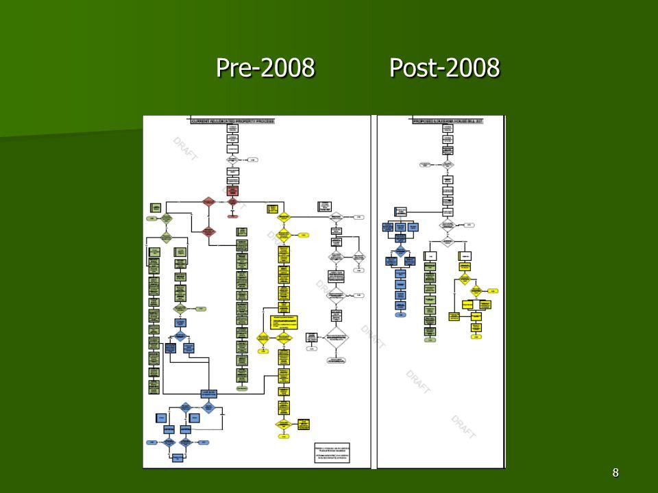 8 Pre-2008 Post-2008 Pre-2008 Post-2008