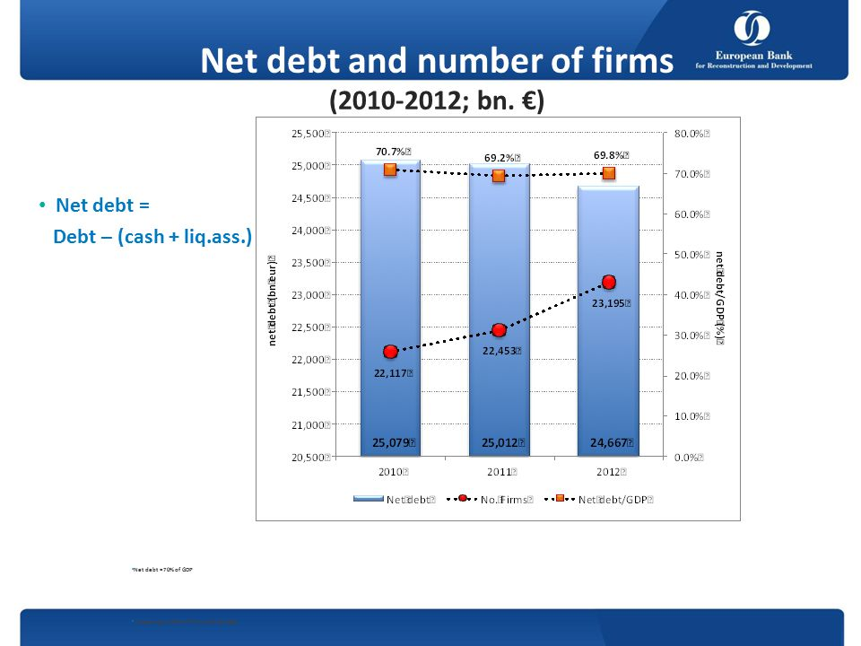 Net debt and number of firms (2010-2012; bn.