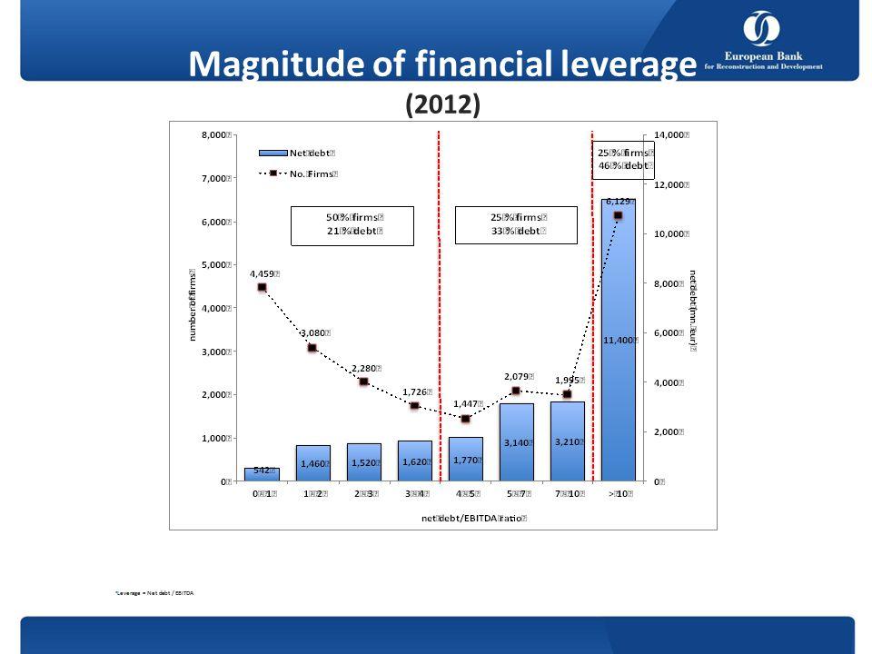 Magnitude of financial leverage (2012) Leverage = Net debt / EBITDA