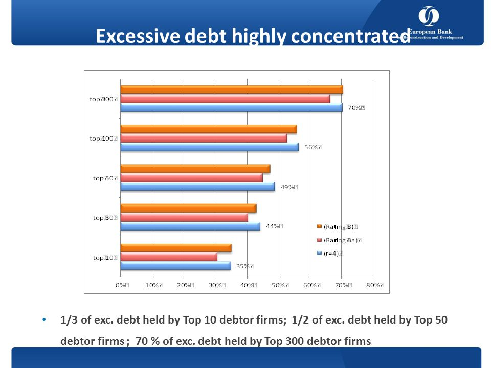 Excessive debt highly concentrated (2012; bn. €) 1/3 of exc.