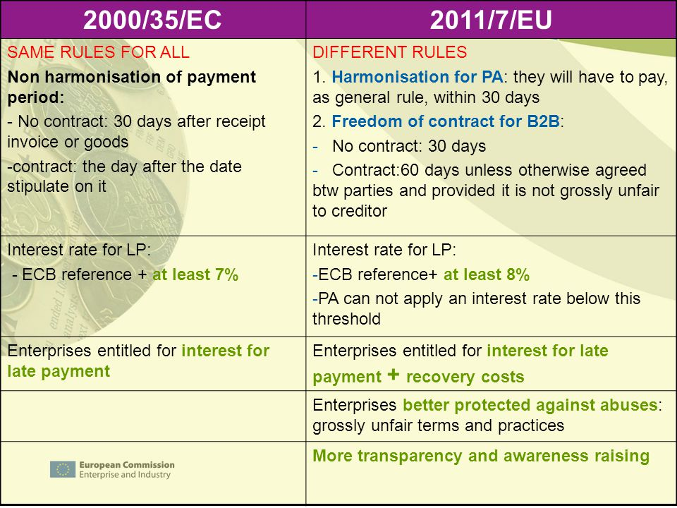 2000/35/EC2011/7/EU SAME RULES FOR ALL Non harmonisation of payment period: - No contract: 30 days after receipt invoice or goods -contract: the day after the date stipulate on it DIFFERENT RULES 1.