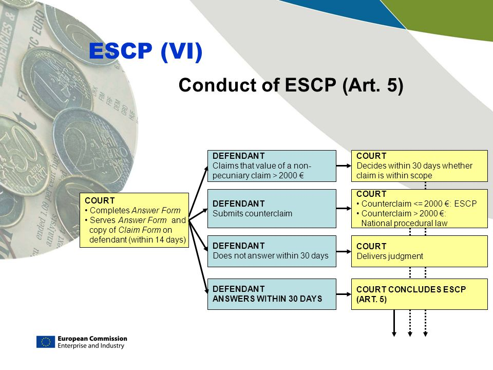 Conduct of ESCP (Art. 5) ESCP (VI) COURT Completes Answer Form Serves Answer Form and copy of Claim Form on defendant (within 14 days) DEFENDANT Claim