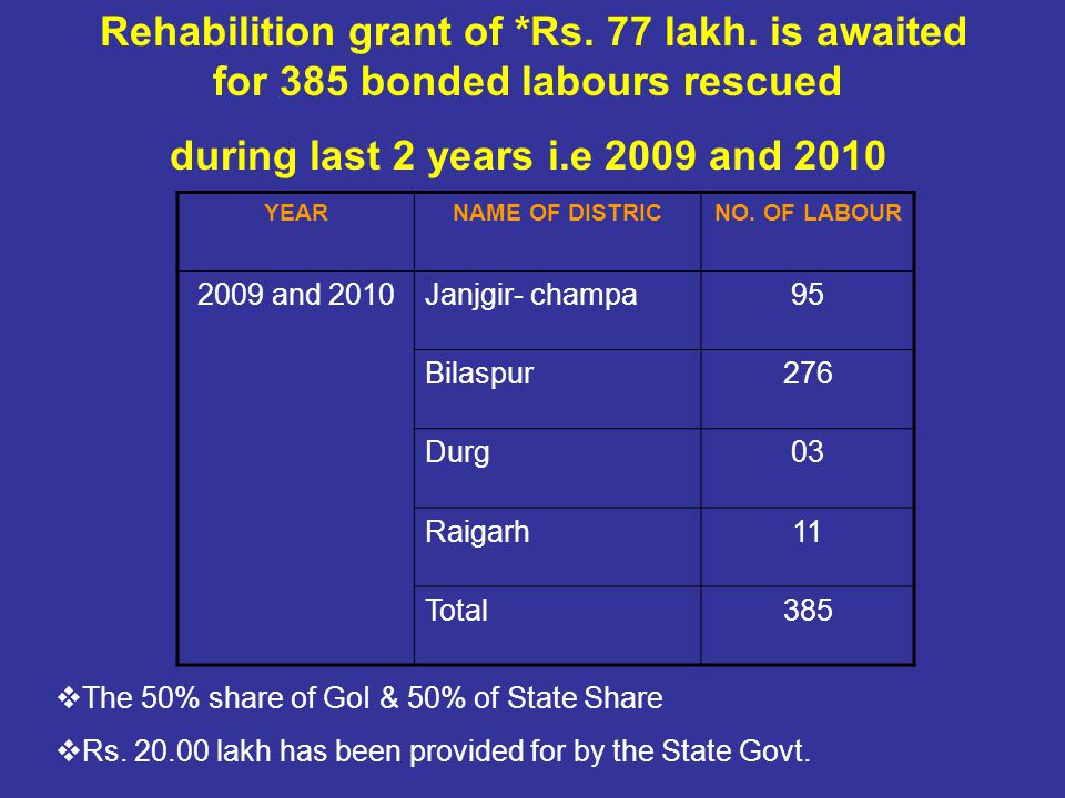 Rs. 38.5 lakh State share and Rs. 38.5 lakh Central share is awaited