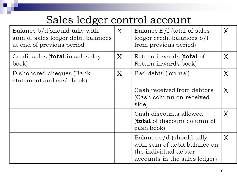 7 Sales ledger control account Balance b/d(should tally with sum of sales ledger debit balances at end of previous period X Balance B/f (total of sale