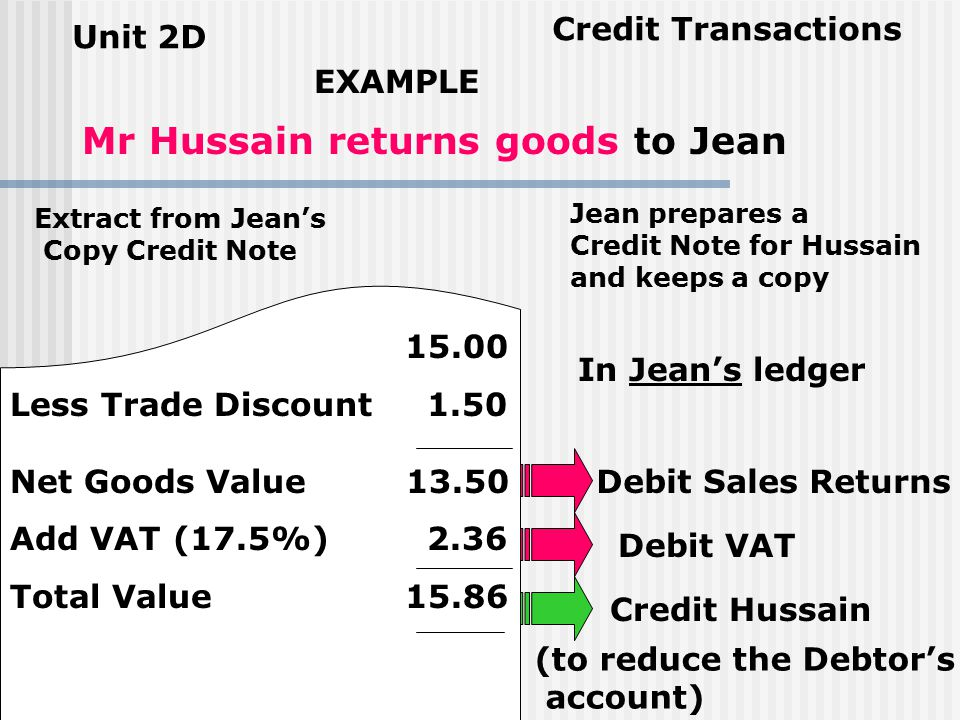 Unit 2D Credit Transactions Processing the Return of Goods on Credit When goods bought and sold on credit are returned no cash refund can be given Why