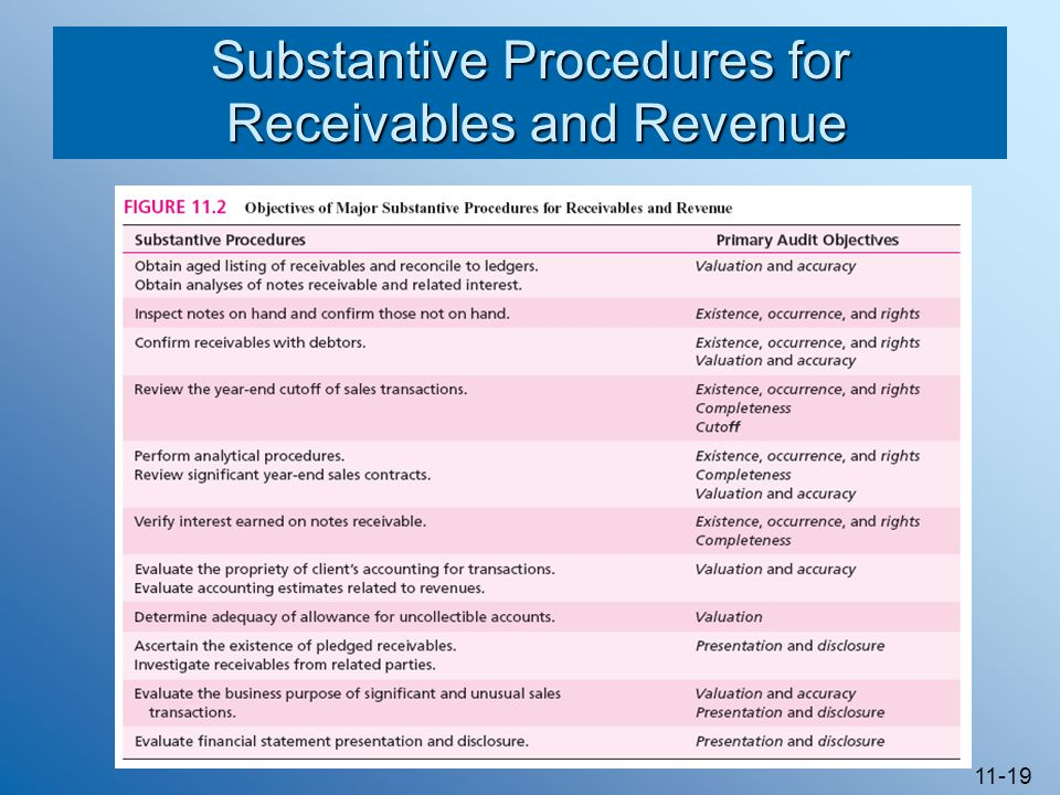 11-19 Substantive Procedures for Receivables and Revenue