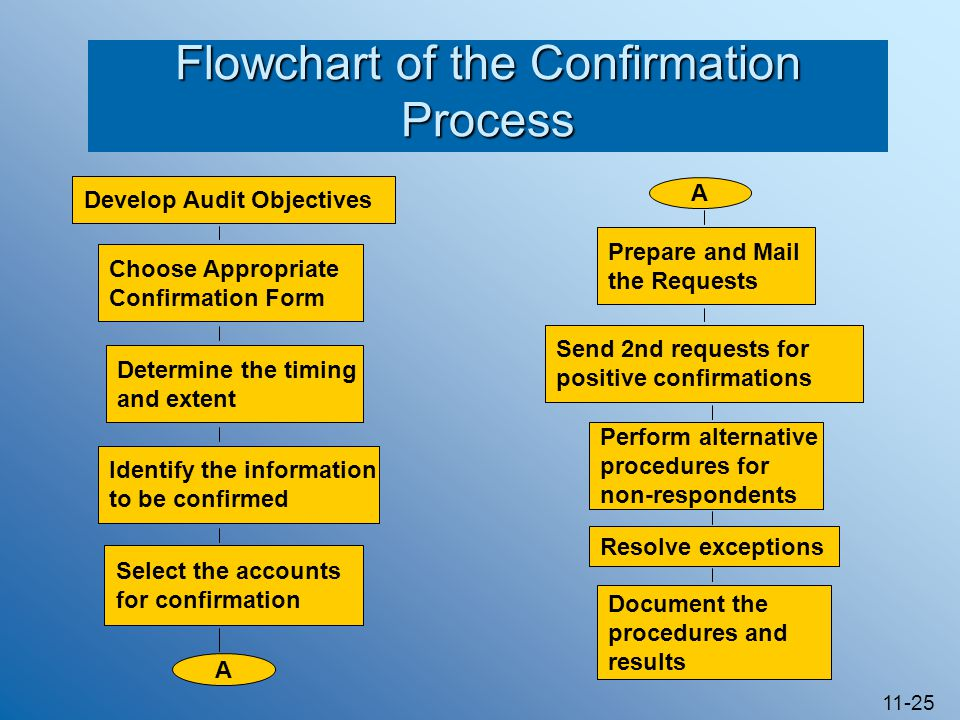 11-25 Flowchart of the Confirmation Process A Prepare and Mail the Requests Send 2nd requests for positive confirmations Perform alternative procedures for non-respondents Resolve exceptions Document the procedures and results Develop Audit Objectives Choose Appropriate Confirmation Form Determine the timing and extent Identify the information to be confirmed A Select the accounts for confirmation
