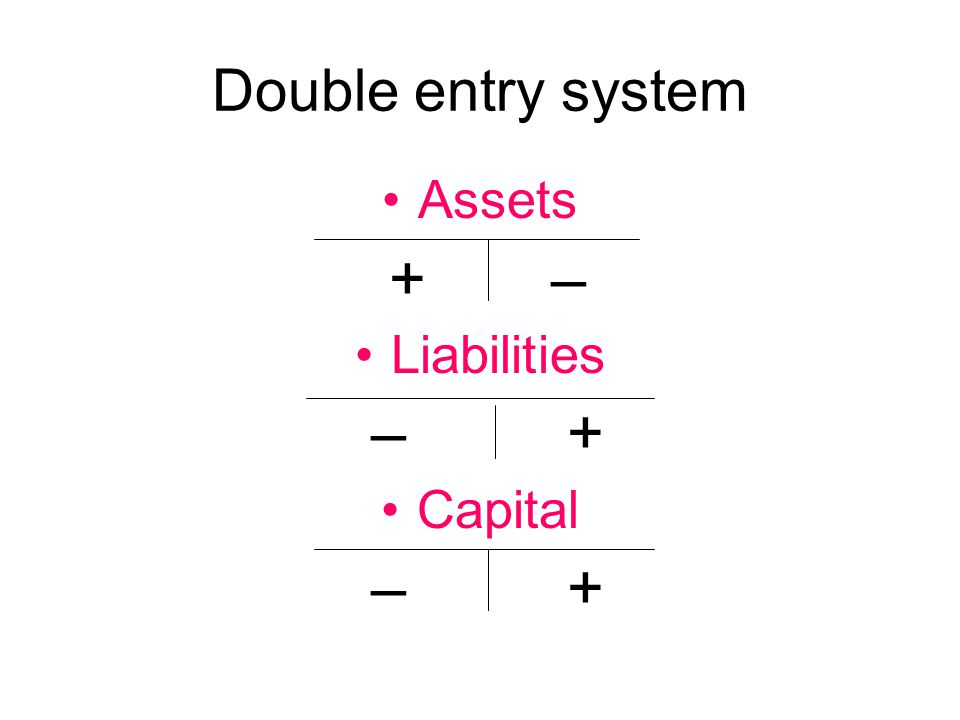 Double entry system Assets + – Liabilities – + Capital – +