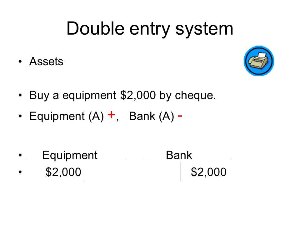 Double entry system Assets : Returned goods $2,000 from Mr.B Return Inwards (銷貨退回) Mr.B (Debtor) Mr.B (A) -, Return inwards (A) + Return inwards Mr.