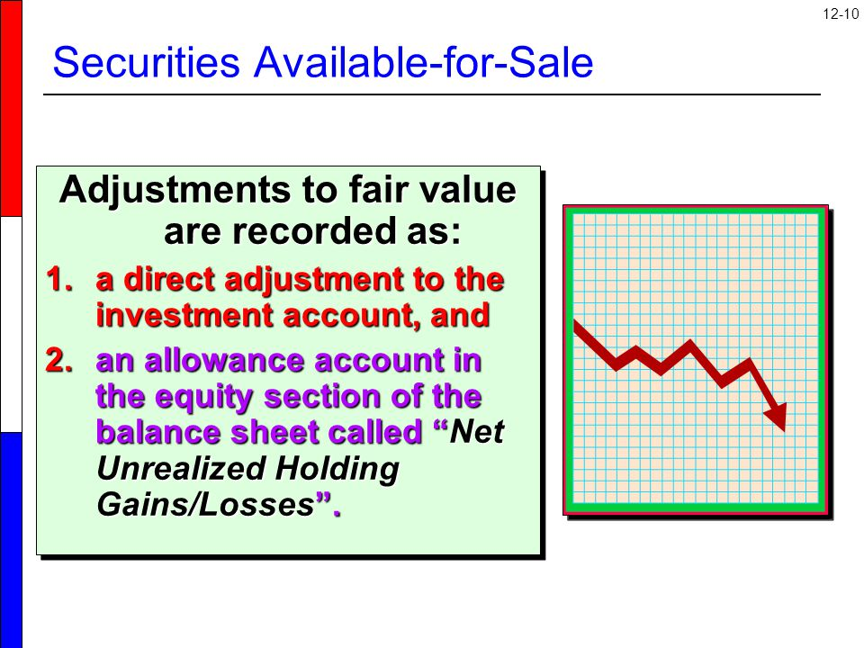 12-10 Securities Available-for-Sale Adjustments to fair value are recorded as: 1.a direct adjustment to the investment account, and 2.an allowance account in the equity section of the balance sheet called Net Unrealized Holding Gains/Losses .