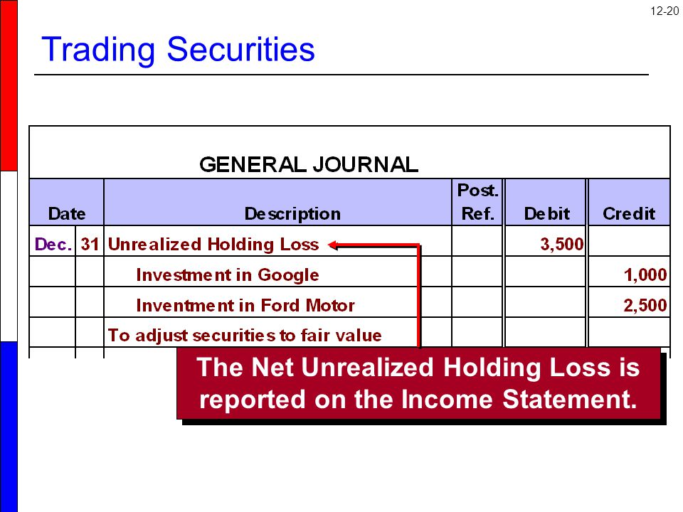 12-20 Trading Securities The Net Unrealized Holding Loss is reported on the Income Statement.