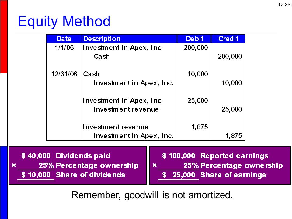 12-38 Equity Method Remember, goodwill is not amortized.