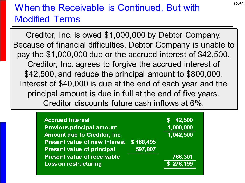 12-50 When the Receivable is Continued, But with Modified Terms Creditor, Inc.