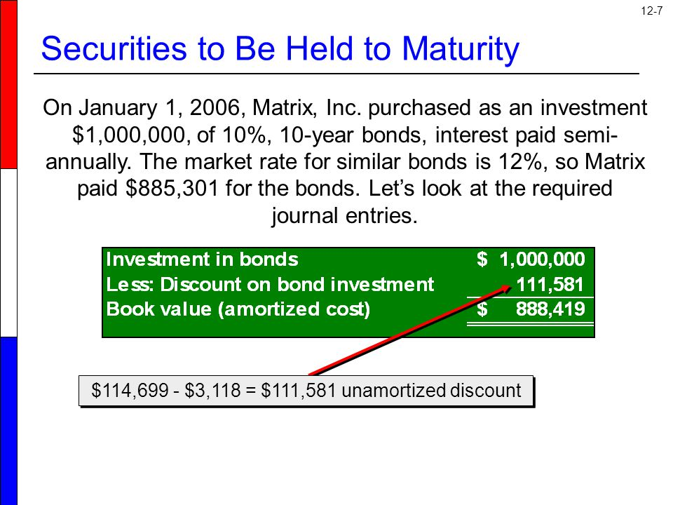 12-7 Securities to Be Held to Maturity $114,699 - $3,118 = $111,581 unamortized discount On January 1, 2006, Matrix, Inc.