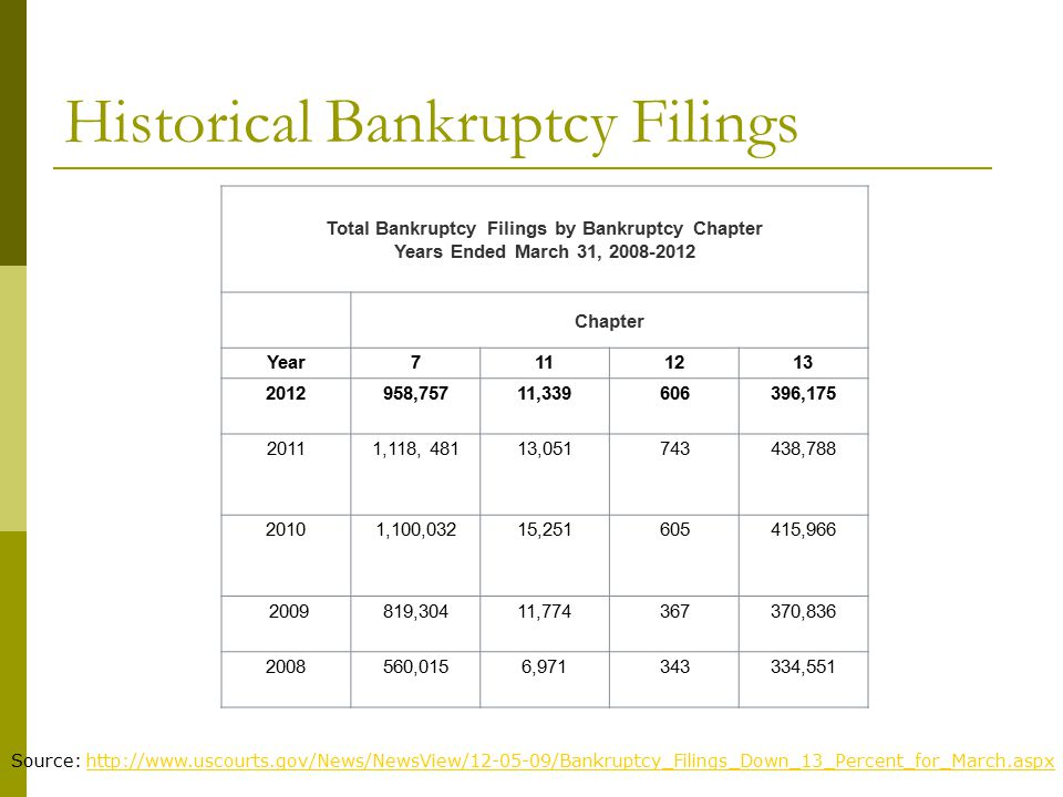 Historical Bankruptcy Filings Total Bankruptcy Filings by Bankruptcy Chapter Years Ended March 31, 2008-2012 Chapter Year7111213 2012958,75711,339606396,175 20111,118, 48113,051743438,788 20101,100,03215,251605415,966 2009819,30411,774367370,836 2008560,0156,971343334,551 Source: http://www.uscourts.gov/News/NewsView/12-05-09/Bankruptcy_Filings_Down_13_Percent_for_March.aspxhttp://www.uscourts.gov/News/NewsView/12-05-09/Bankruptcy_Filings_Down_13_Percent_for_March.aspx