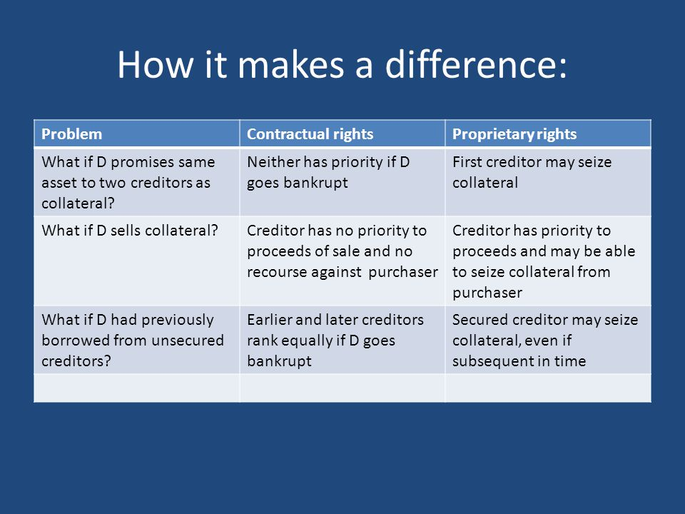 The problem of third parties Creditors prefer to have proprietary rights rather than purely contractual rights But these impose search costs on third parties (purchasers, unsecured creditors, etc) Legal systems control these costs using 3 basic strategies