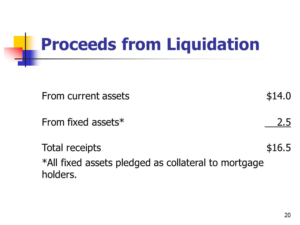 20 Proceeds from Liquidation From current assets$14.0 From fixed assets* 2.5 Total receipts$16.5 *All fixed assets pledged as collateral to mortgage h