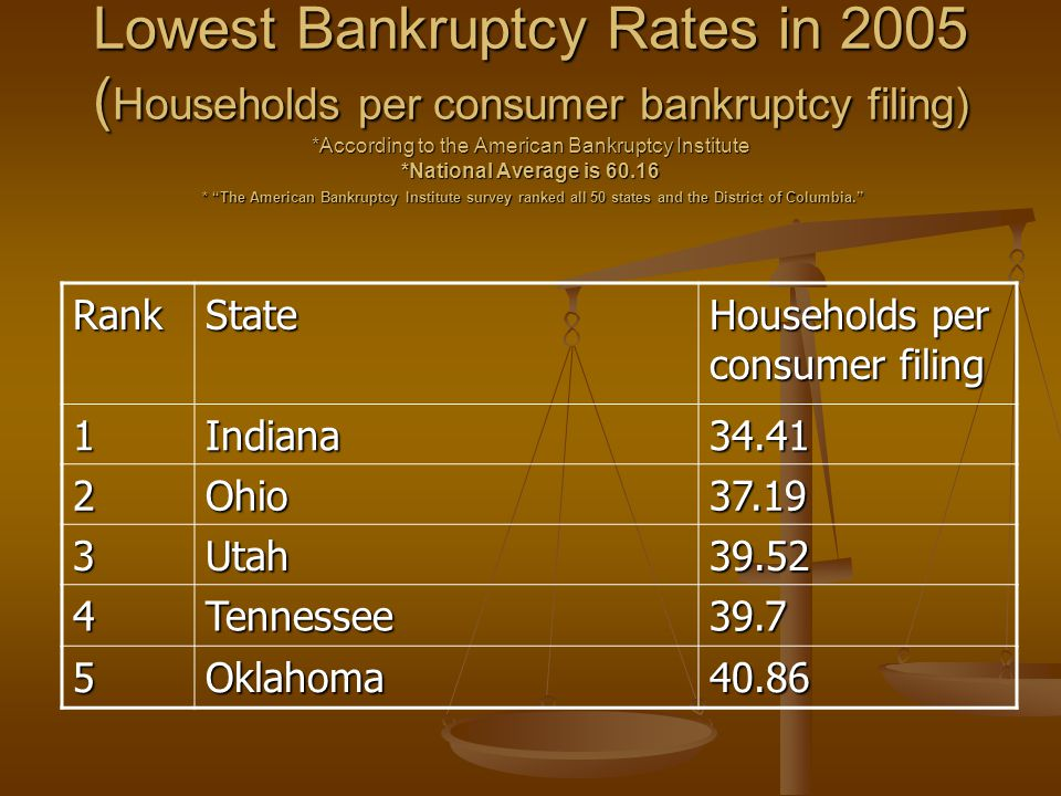 Lowest Bankruptcy Rates in 2005 ( Households per consumer bankruptcy filing) *According to the American Bankruptcy Institute *National Average is 60.1