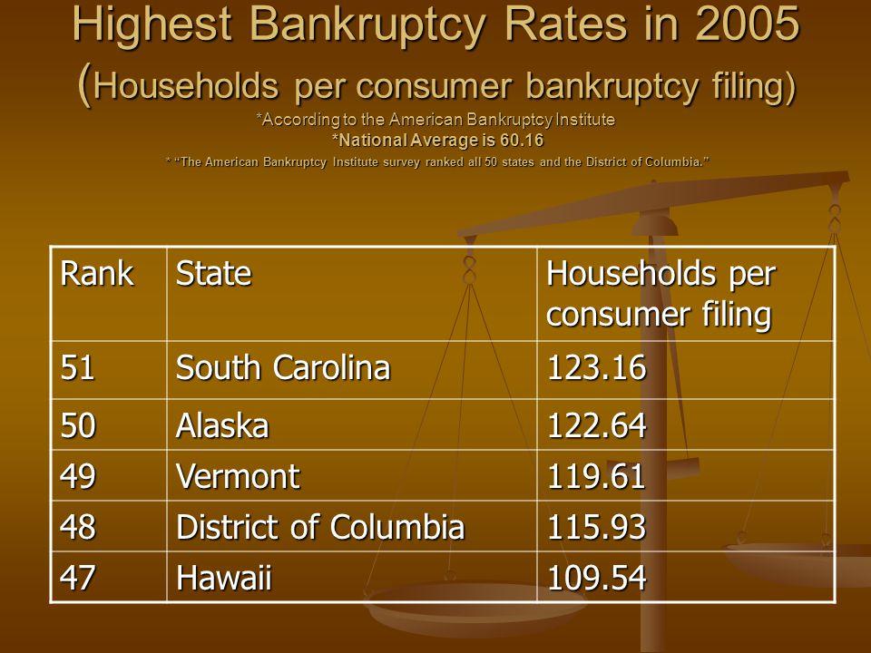 Highest Bankruptcy Rates in 2005 ( Households per consumer bankruptcy filing) *According to the American Bankruptcy Institute *National Average is 60.