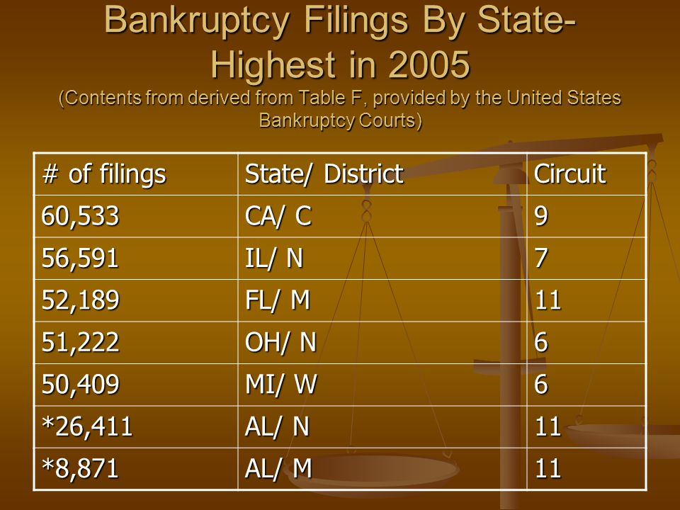 Bankruptcy Filings By State- Highest in 2005 (Contents from derived from Table F, provided by the United States Bankruptcy Courts) # of filings State/