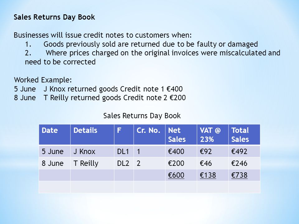 Sales Returns Day Book Businesses will issue credit notes to customers when: 1.Goods previously sold are returned due to be faulty or damaged 2.Where prices charged on the original invoices were miscalculated and need to be corrected Worked Example: 5 June J Knox returned goods Credit note 1 €400 8 June T Reilly returned goods Credit note 2 €200 Sales Returns Day Book DateDetailsFCr.