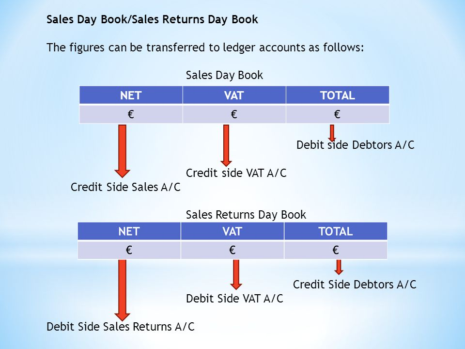 Sales Day Book/Sales Returns Day Book The figures can be transferred to ledger accounts as follows: Sales Day Book Debit side Debtors A/C Credit side VAT A/C Credit Side Sales A/C Sales Returns Day Book Credit Side Debtors A/C Debit Side VAT A/C Debit Side Sales Returns A/C NETVATTOTAL €€€