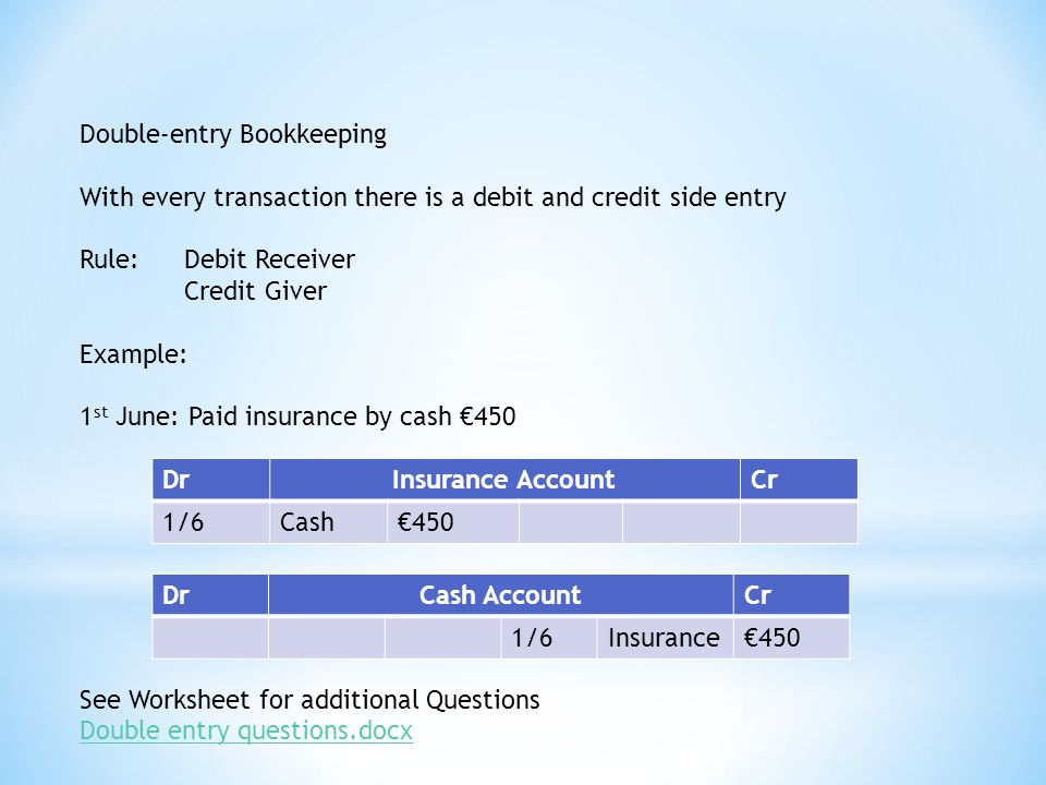 Double-entry Bookkeeping With every transaction there is a debit and credit side entry Rule: Debit Receiver Credit Giver Example: 1 st June: Paid insurance by cash €450 See Worksheet for additional Questions Double entry questions.docx DrInsurance AccountCr 1/6Cash€450 DrCash AccountCr 1/6Insurance€450