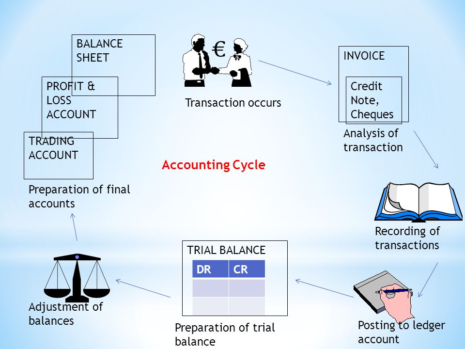 DRCR Accounting Cycle INVOICE Credit Note, Cheques TRIAL BALANCE TRADING ACCOUNT PROFIT & LOSS ACCOUNT BALANCE SHEET Transaction occurs Analysis of transaction Recording of transactions Posting to ledger account Preparation of trial balance Adjustment of balances Preparation of final accounts