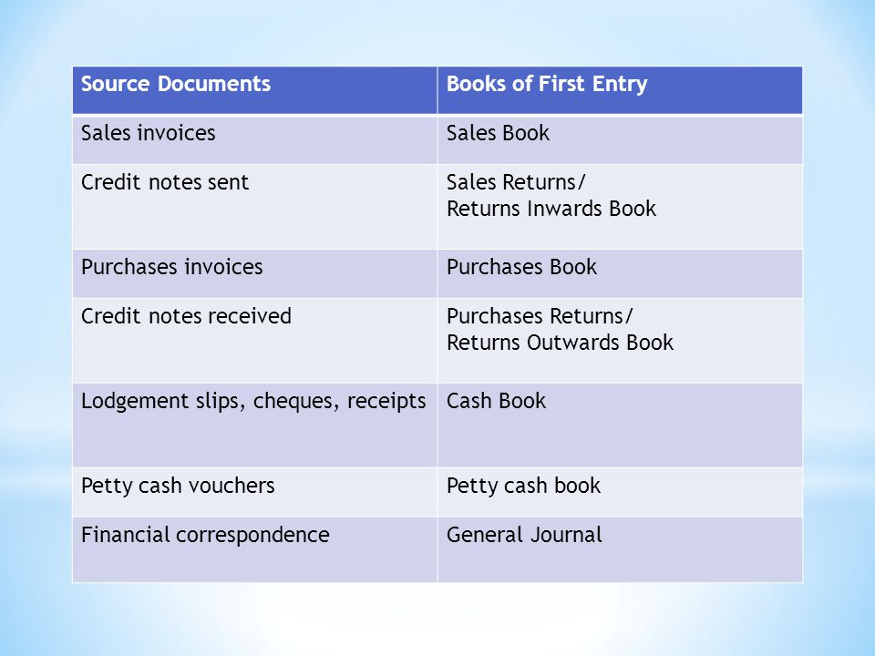 Purchases Returns Day Book Debit Side Creditors A/C Credit Side VAT A/C Credit Side Purchases Returns A/C