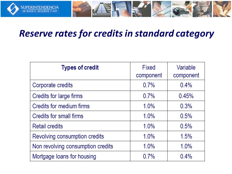 Reserve rates for credits in standard category Types of credit Fixed component Variable component Corporate credits0.7%0.4% Credits for large firms0.7