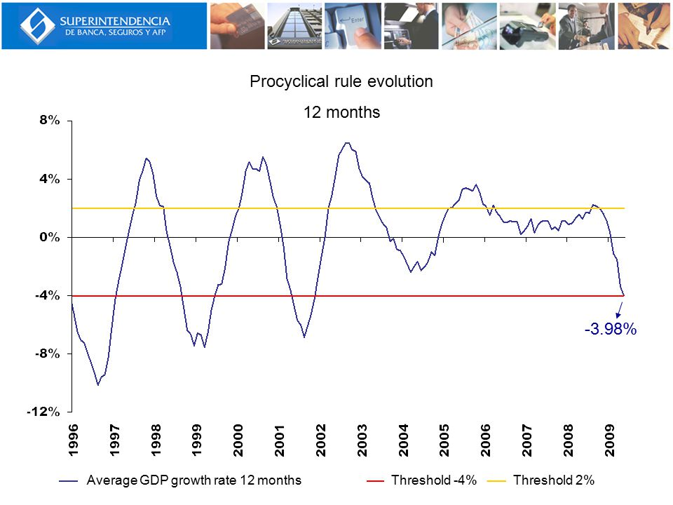 Procyclical rule evolution 12 months -3.98% Threshold 2%Threshold -4%Average GDP growth rate 12 months
