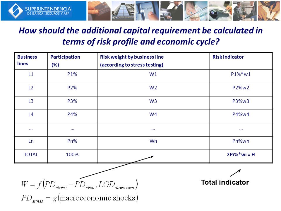 How should the additional capital requirement be calculated in terms of risk profile and economic cycle? Business lines Participation (%) Risk weight