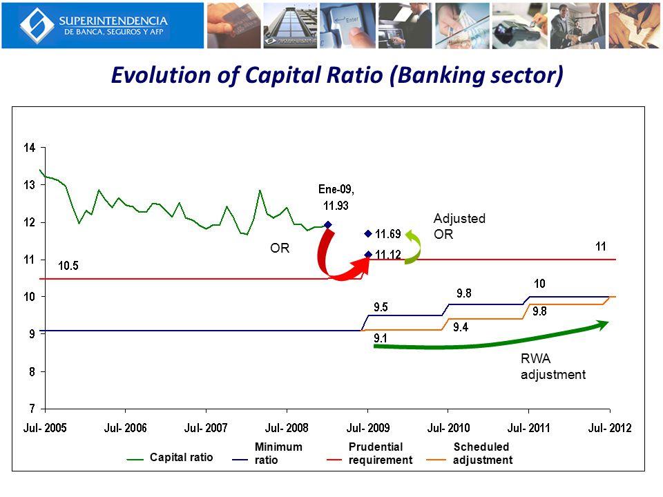Evolution of Capital Ratio (Banking sector) Rop Rop ajustado Ajuste APR OR Adjusted OR RWA adjustment Capital ratio Minimum ratio Prudential requirement Scheduled adjustment
