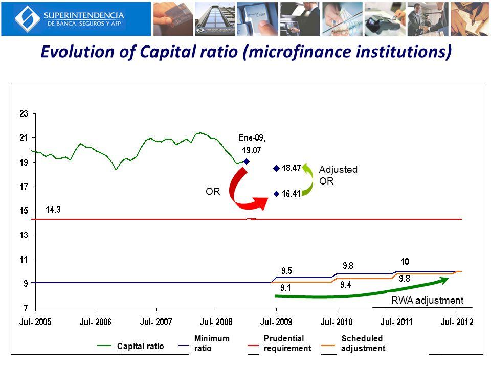 Evolution of Capital ratio (microfinance institutions) Rop Rop ajustado Ajuste APR Adjusted OR OR RWA adjustment Capital ratio Minimum ratio Prudential requirement Scheduled adjustment