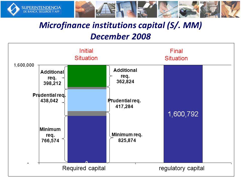Microfinance institutions capital (S/. MM) December 2008 Minimum req.