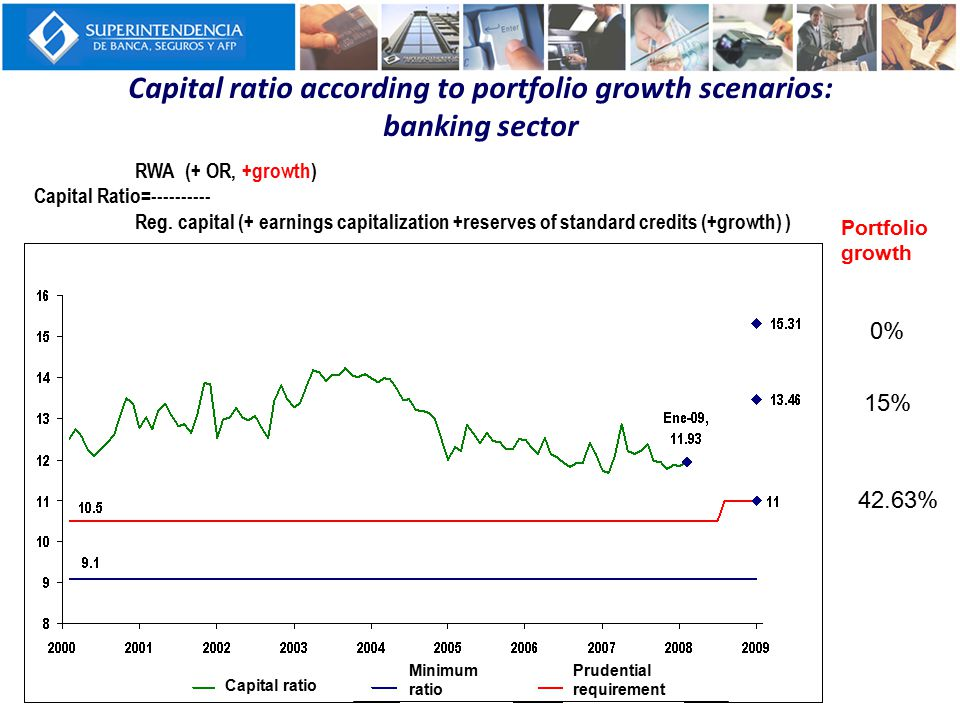 Capital ratio according to portfolio growth scenarios: banking sector 0% 15% 42.63% Portfolio growth RWA (+ OR, +growth) Capital Ratio=---------- Reg.