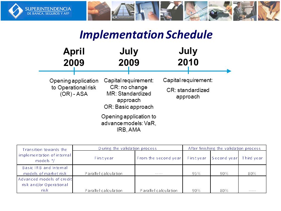 Implementation Schedule April 2009 Opening application to Operational risk (OR) - ASA July 2009 Capital requirement: CR: no change MR: Standardized ap