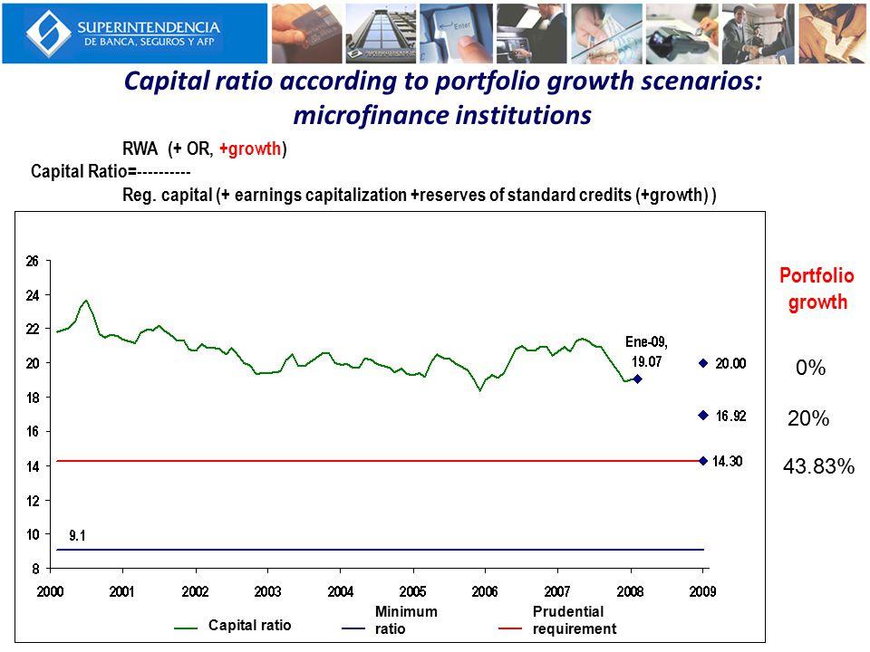 Capital ratio according to portfolio growth scenarios: microfinance institutions 0% 20% 43.83% Portfolio growth RWA (+ OR, +growth) Capital Ratio=---------- Reg.