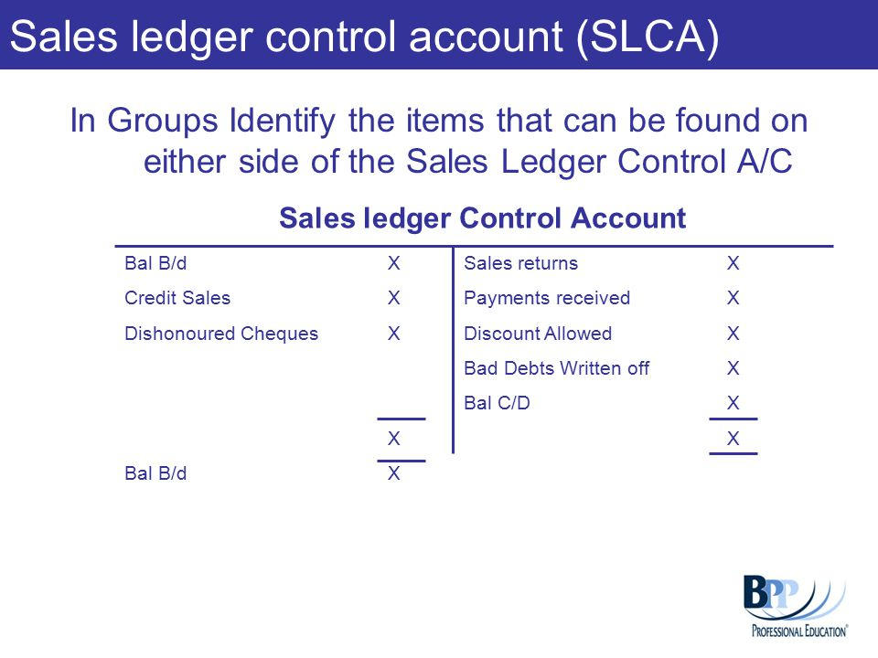 In Groups Identify the items that can be found on either side of the Sales Ledger Control A/C Sales ledger control account (SLCA) Sales ledger Control