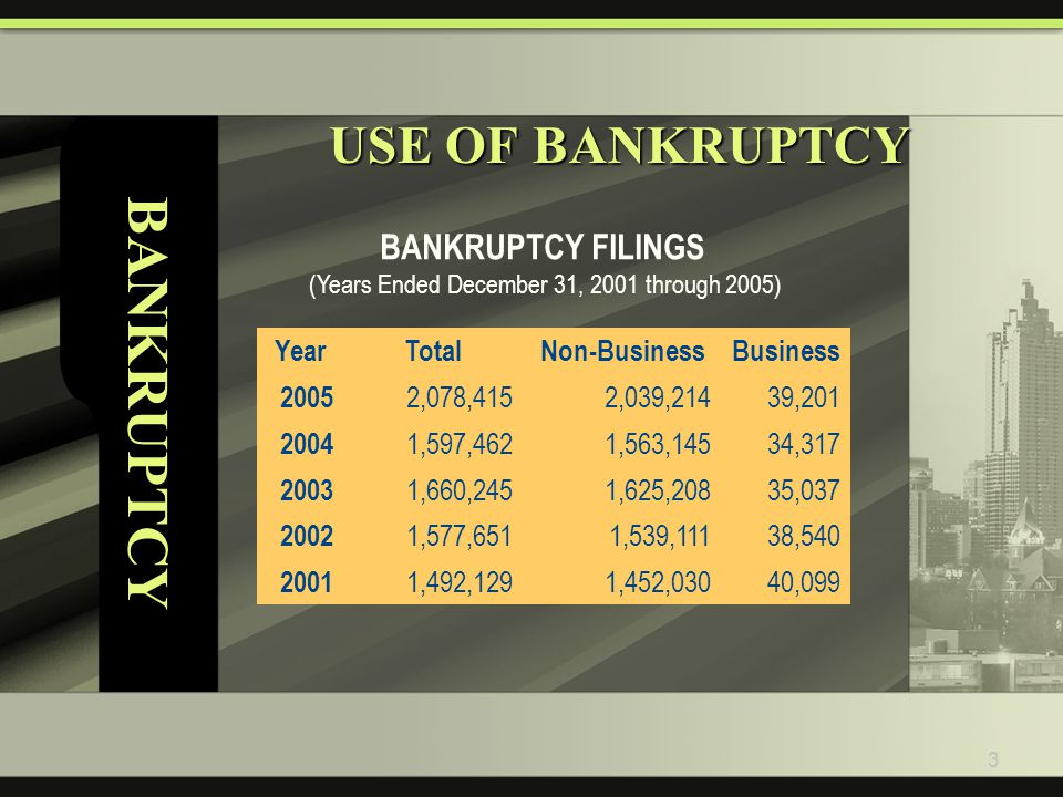 3 BANKRUPTCY USE OF BANKRUPTCY BANKRUPTCY FILINGS (Years Ended December 31, 2001 through 2005) YearTotalNon-BusinessBusiness 2005 2,078,4152,039,21439,201 2004 1,597,4621,563,14534,317 2003 1,660,2451,625,20835,037 2002 1,577,6511,539,11138,540 2001 1,492,1291,452,03040,099