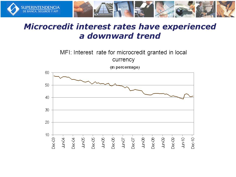 Microcredit interest rates have experienced a downward trend MFI: Interest rate for microcredit granted in local currency